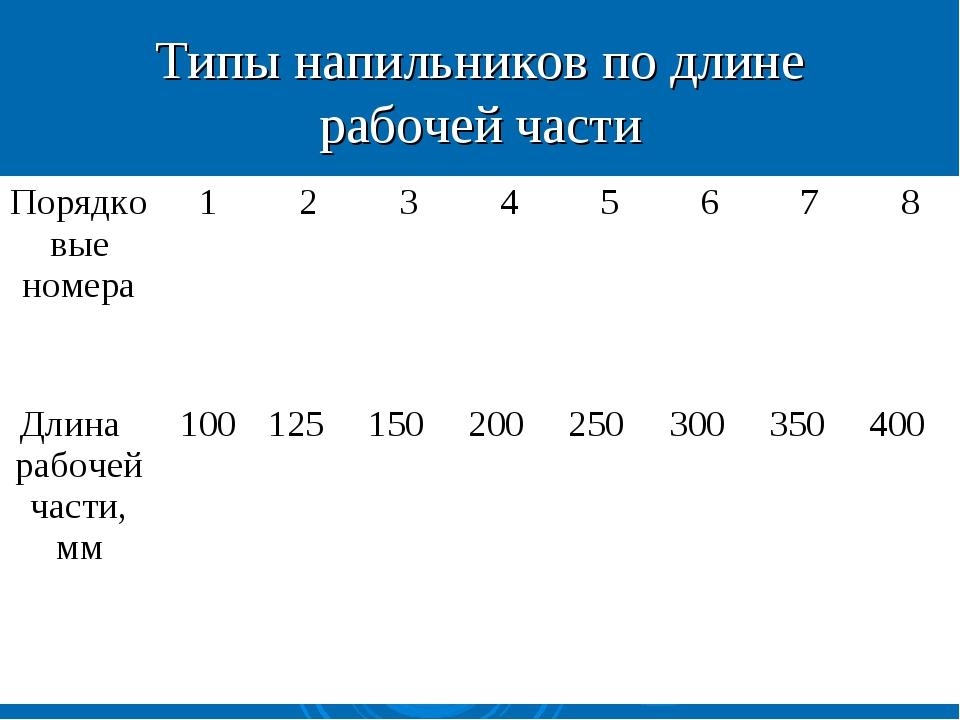 Типы напильников по длине рабочей части Порядковые номера12345678 Дли...