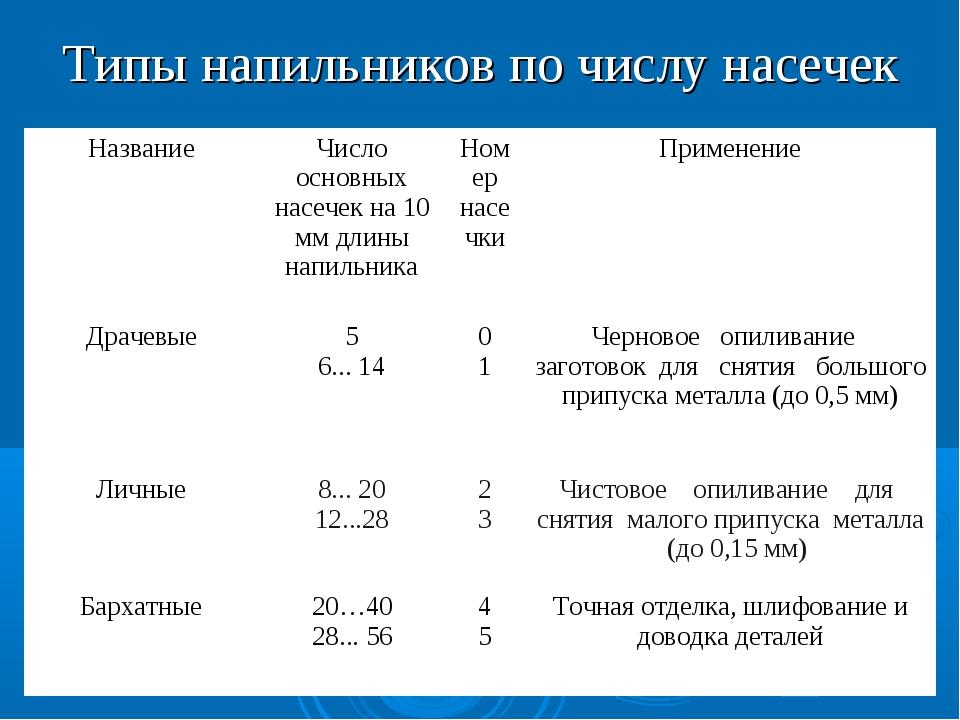 Типы напильников по числу насечек НазваниеЧисло основных насечек на 10 мм дл...