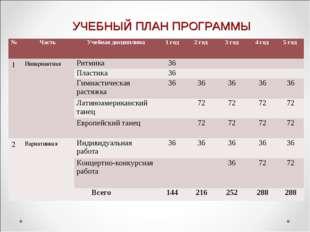 УЧЕБНЫЙ ПЛАН ПРОГРАММЫ №ЧастьУчебная дисциплина1 год2 год 3 год4 год 5