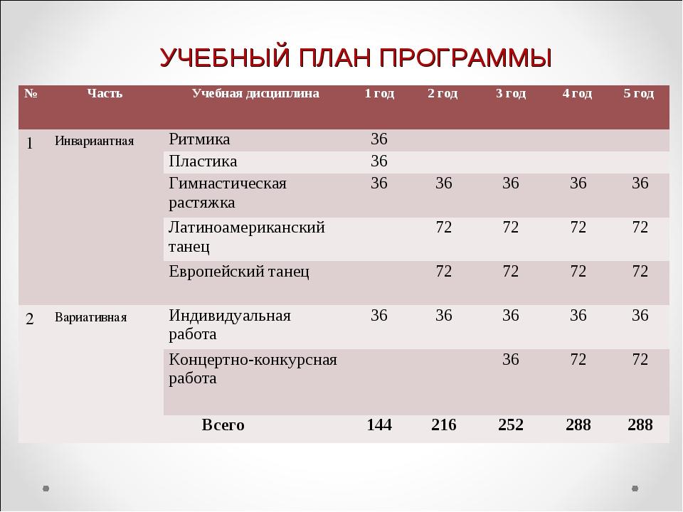 УЧЕБНЫЙ ПЛАН ПРОГРАММЫ №ЧастьУчебная дисциплина1 год2 год 3 год4 год 5...