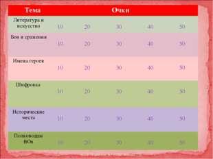 """МОУ """"Удимская №1 СОШ"""" Кукина Т.Н. Тема Очки  Литература и искусство 10 20"""