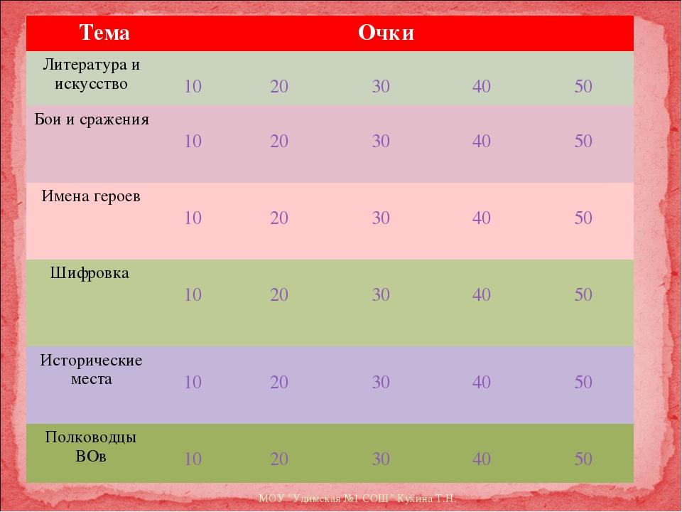 """МОУ """"Удимская №1 СОШ"""" Кукина Т.Н. Тема Очки  Литература и искусство 10 20..."""