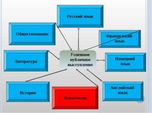 Русский язык Литература Немецкий язык Английский язык Французский язык Успеш