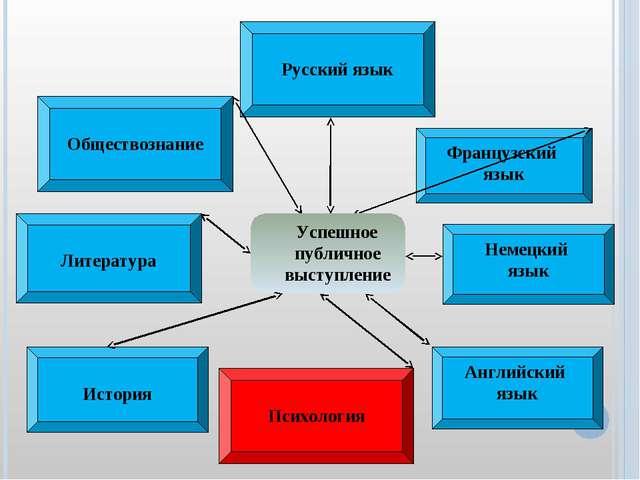 Русский язык Литература Немецкий язык Английский язык Французский язык Успеш...