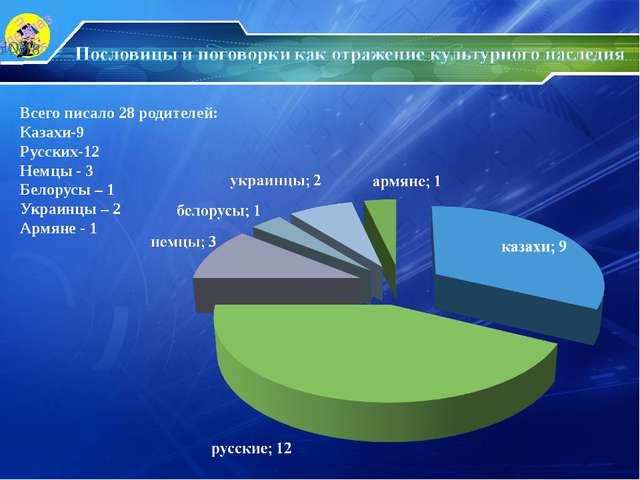 Всего писало 28 родителей: Казахи-9 Русских-12 Немцы - 3 Белорусы – 1 Украинц...