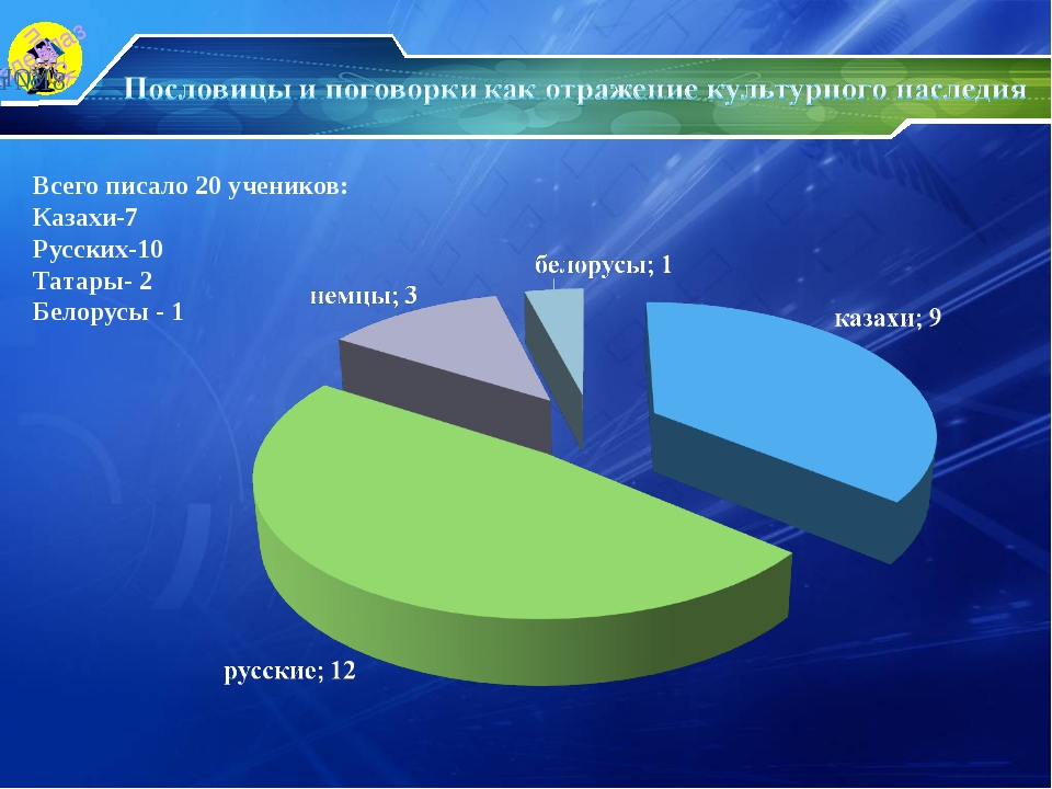 Всего писало 20 учеников: Казахи-7 Русских-10 Татары- 2 Белорусы - 1 НОУ сш №18