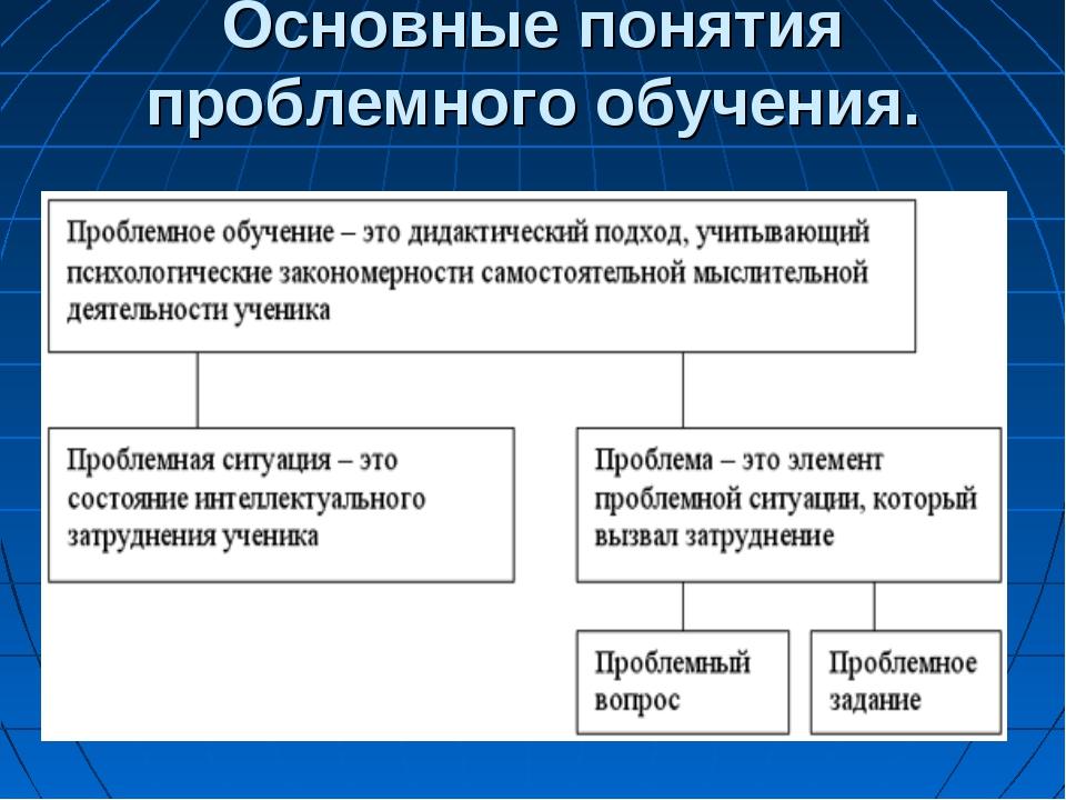 Основные понятия проблемного обучения.
