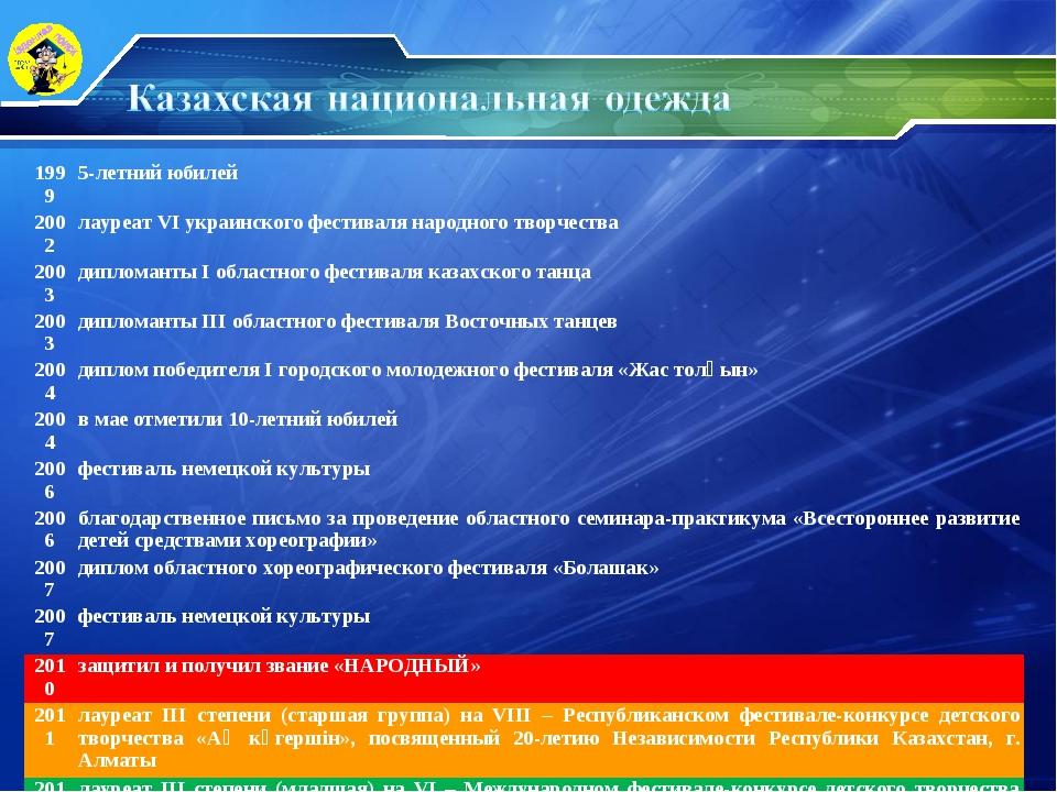 19995-летний юбилей 2002лауреат VI украинского фестиваля народного творчест...