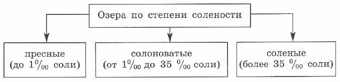 http://www.prosv.ru/ebooks/Nikolina_Geografia_6metod/images/20.jpg