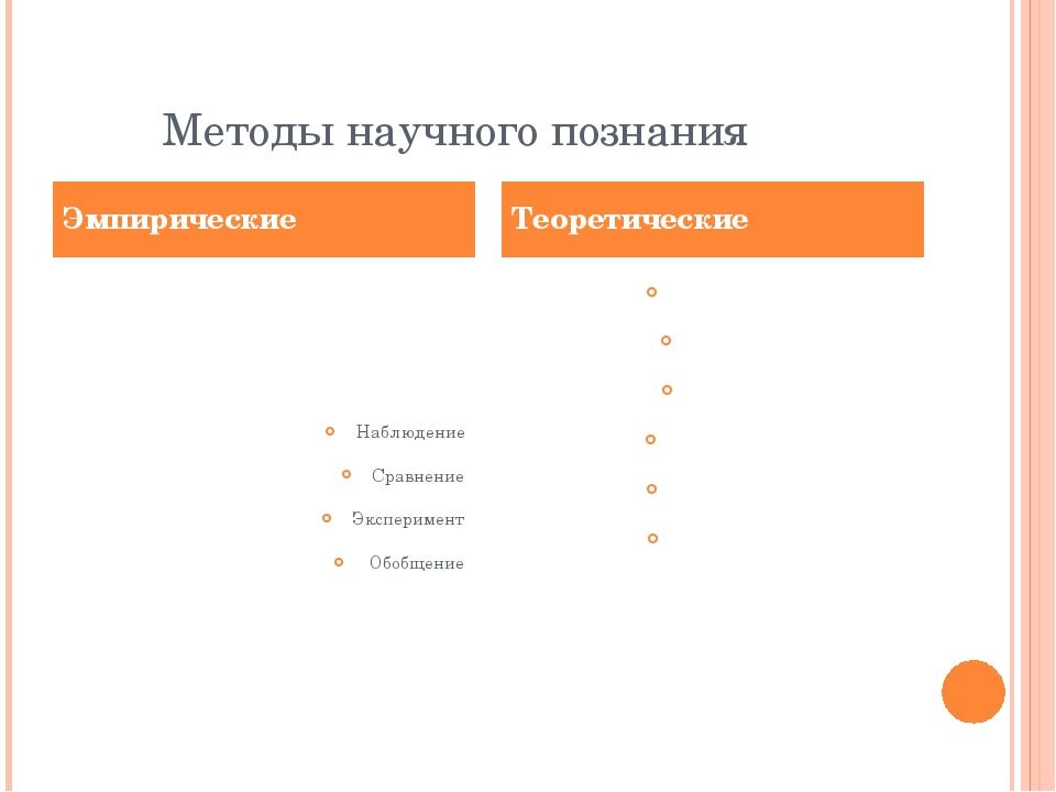 Методы научного познания Наблюдение Сравнение Эксперимент Обобщение Описание...