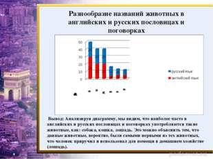 Разнообразие названий животных в английских и русских пословицах и поговорках