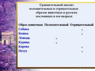 Сравнительный анализ положительных и отрицательных образов животных в русских