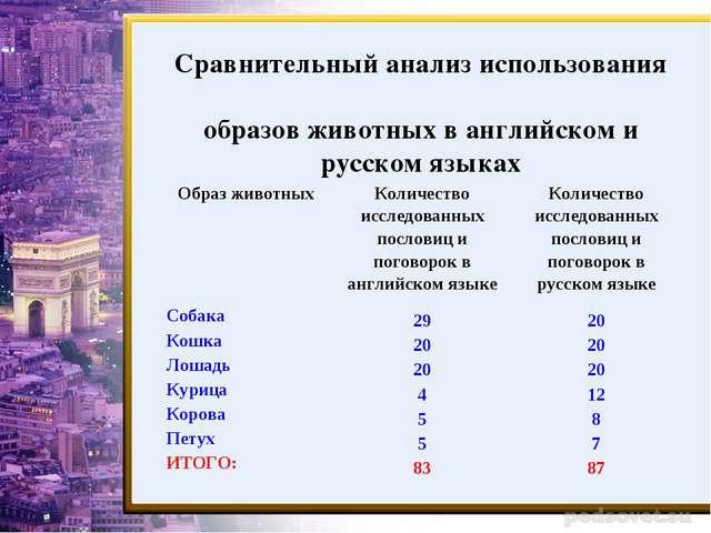 Сравнительный анализ использования образов животных в английском и русском яз...