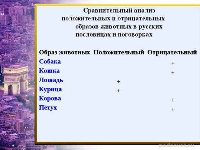 Сравнительный анализ положительных и отрицательных образов животных в русских...