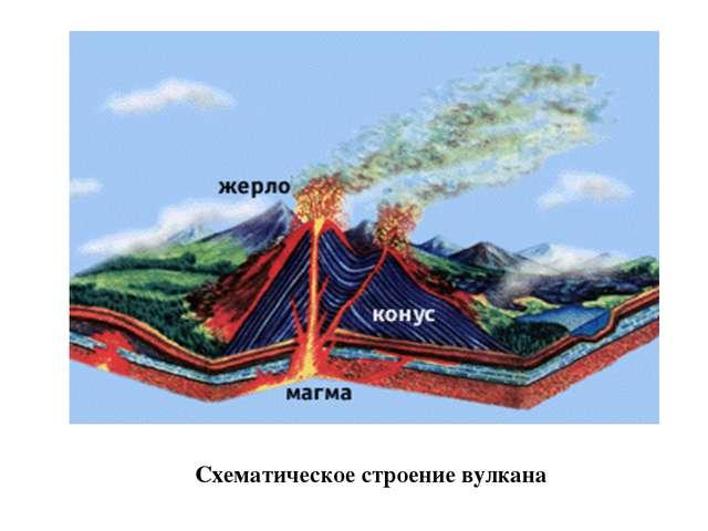 Схематическое строение вулкана