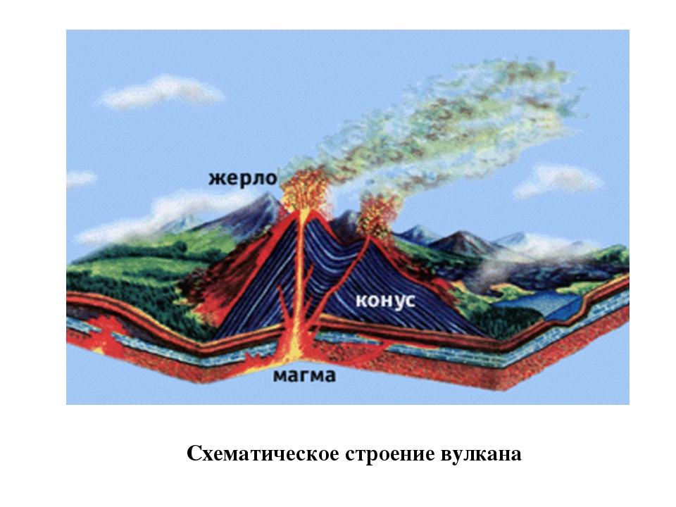 Модель землетрясения своими руками
