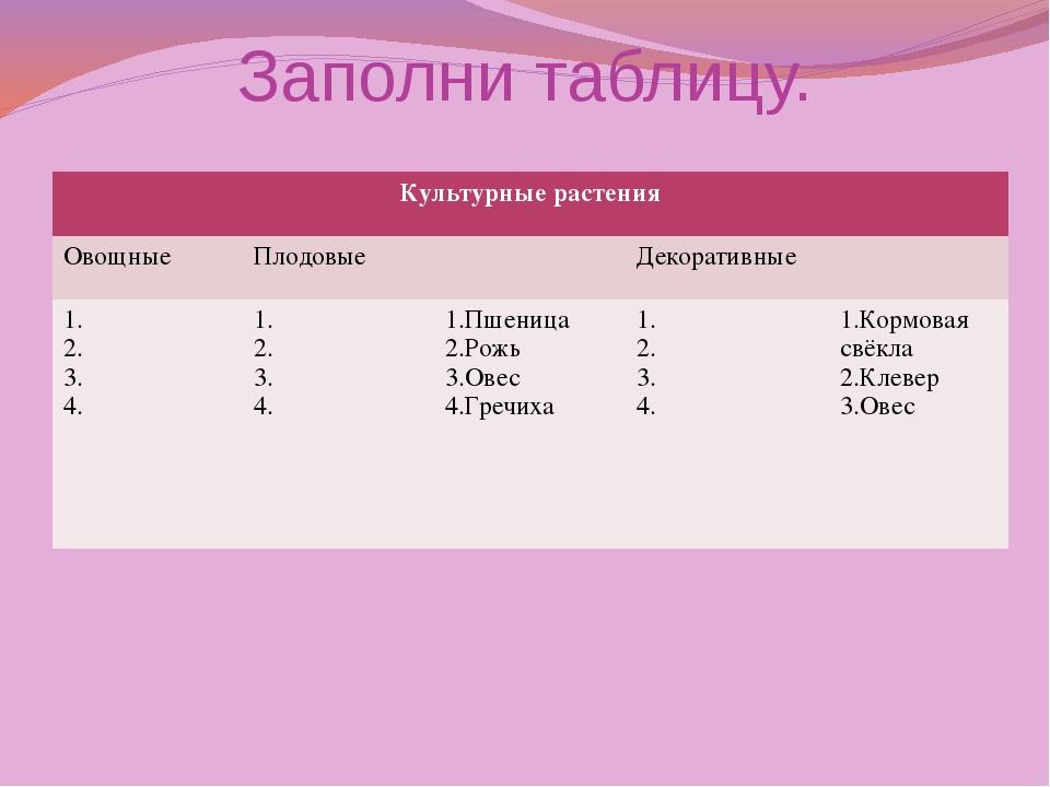 Заполни таблицу. Культурные растения Овощные Плодовые Декоративные 1. 2. 3. 4...