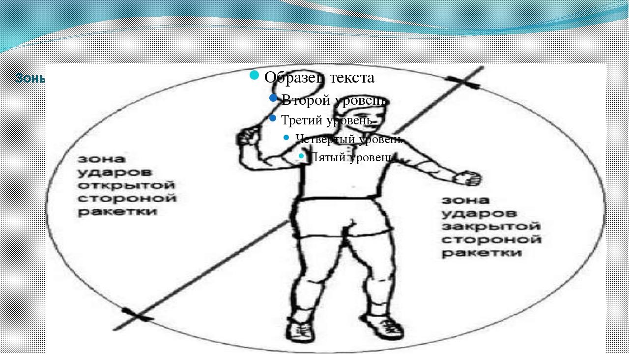 Зоны ударов открытой и закрытой стороной ракетки относительно тела спортсмена