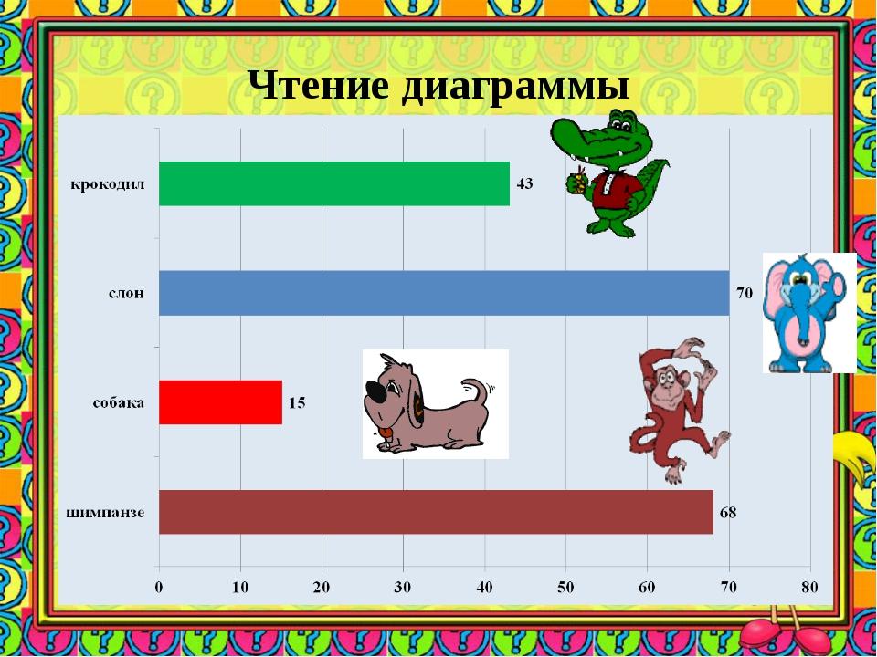 Чтение диаграммы