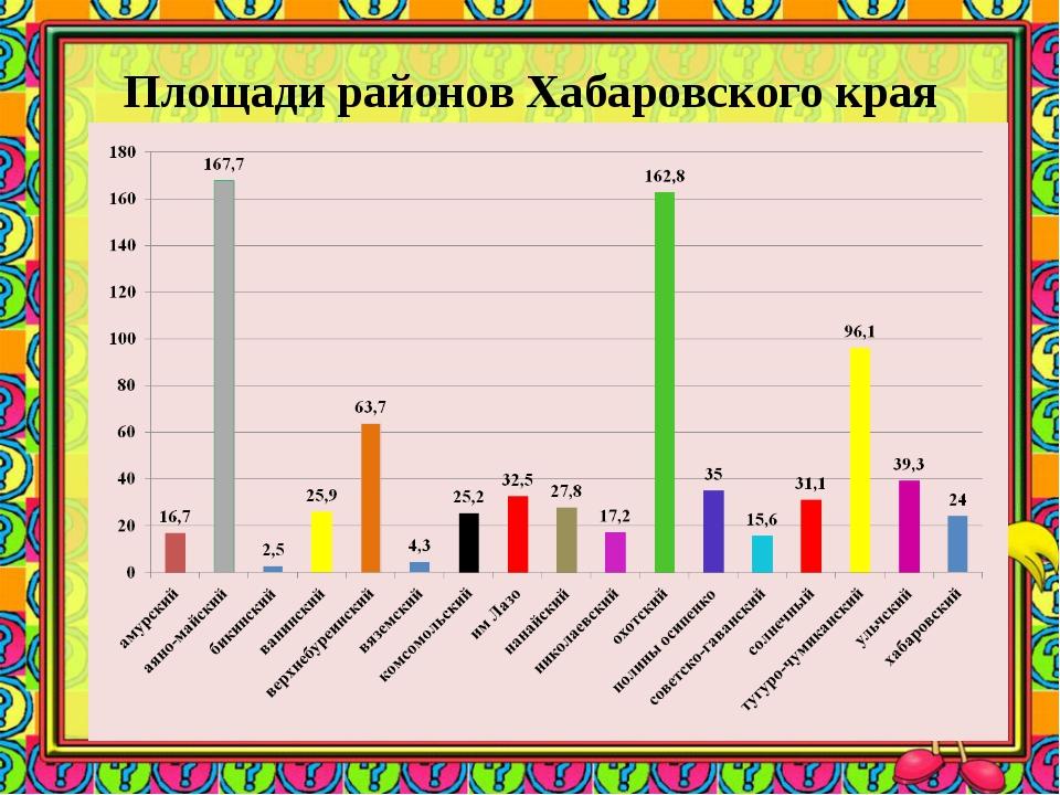 Площади районов Хабаровского края