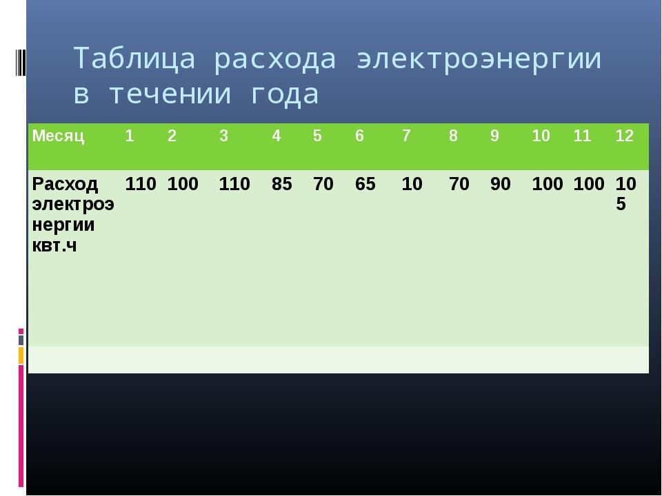 Таблица расхода электроэнергии в течении года Месяц1234567891011...