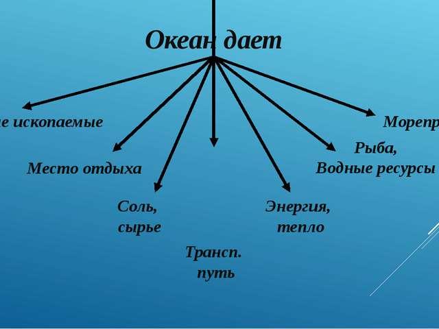 Океан дает Полезные ископаемые Место отдыха Соль, сырье Трансп. путь Энергия,...