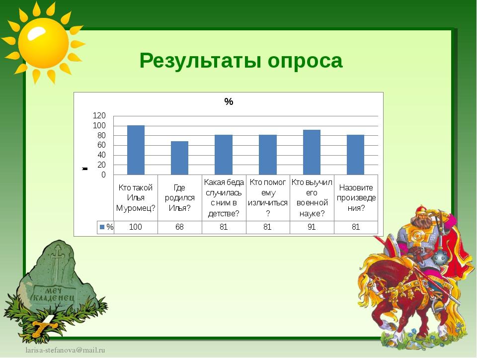 Результаты опроса larisa-stefanova@mail.ru