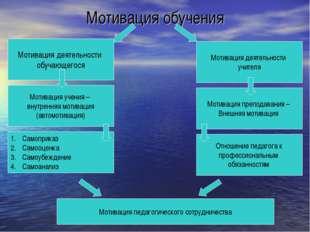 Мотивация обучения Мотивация деятельности обучающегося Мотивация деятельности