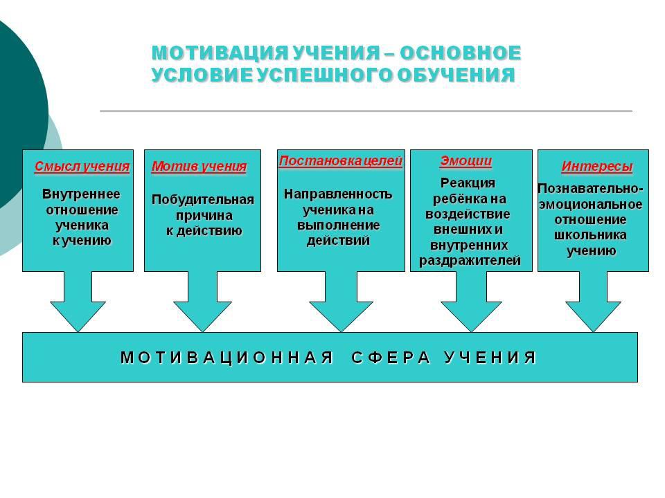 Внешние и внутренние мотивы обучения Внешние мотивы в обучении: Отметки Вынуж...