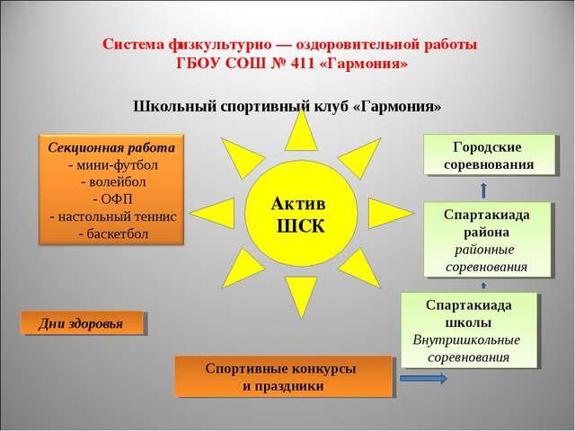 Система физкультурно — оздоровительной работы ГБОУ СОШ № 411 «Гармония» Школь...