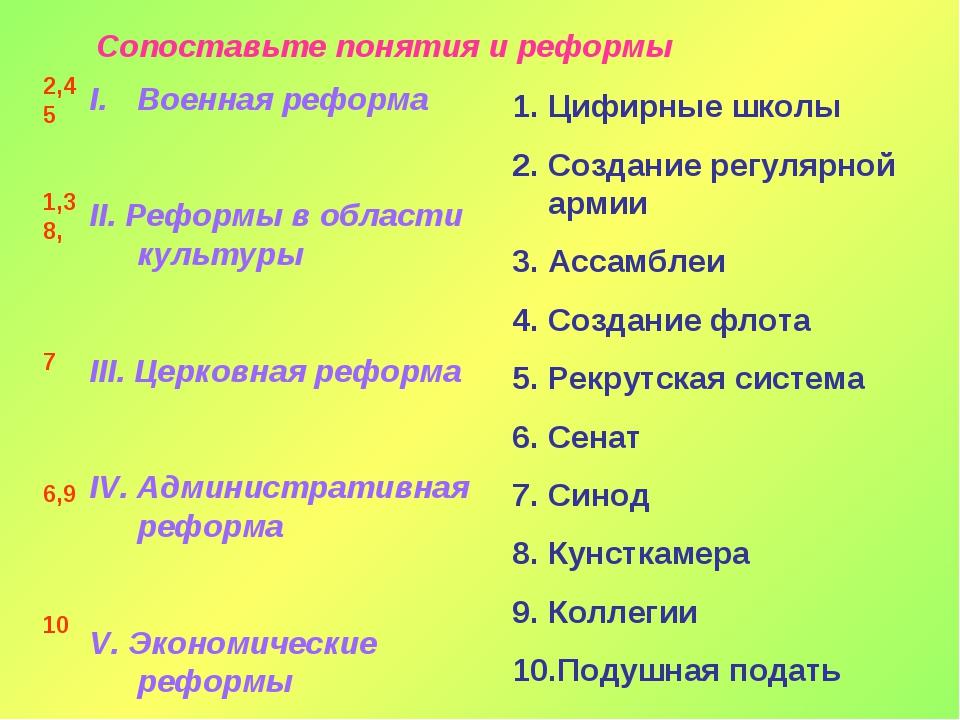 Сопоставьте понятия и реформы Военная реформа II. Реформы в области культуры...