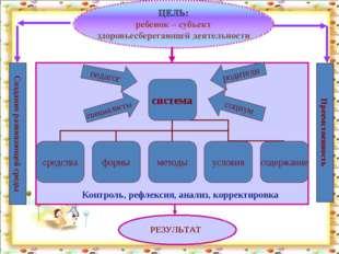 Контроль, рефлексия, анализ, корректировка Преемственность Создание развиваю