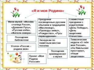 «Я и моя Родина» Мини-музей: «Москва-столица Росси», «Древняя Русь», «Русская