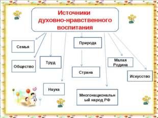 Источники духовно-нравственного воспитания Семья Труд Природа Искусство Общес