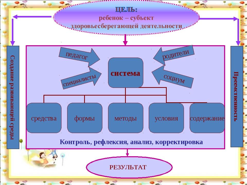Контроль, рефлексия, анализ, корректировка Преемственность Создание развиваю...