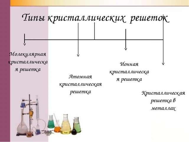 Типы кристаллических решеток Молекулярная кристаллическая решетка Атомная кри...