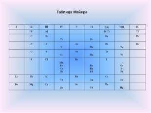 Открытие периодического закона Опубликовал таблицу из 27 элементов Юлиус Лота