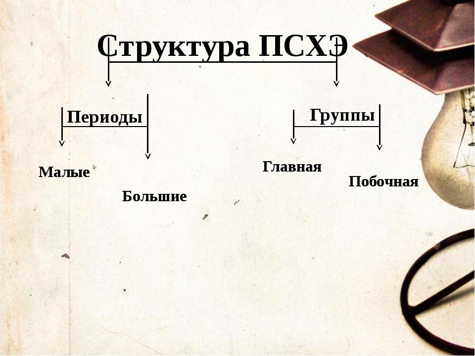 Структура ПСХЭ Периоды Группы Малые Большие Главная Побочная