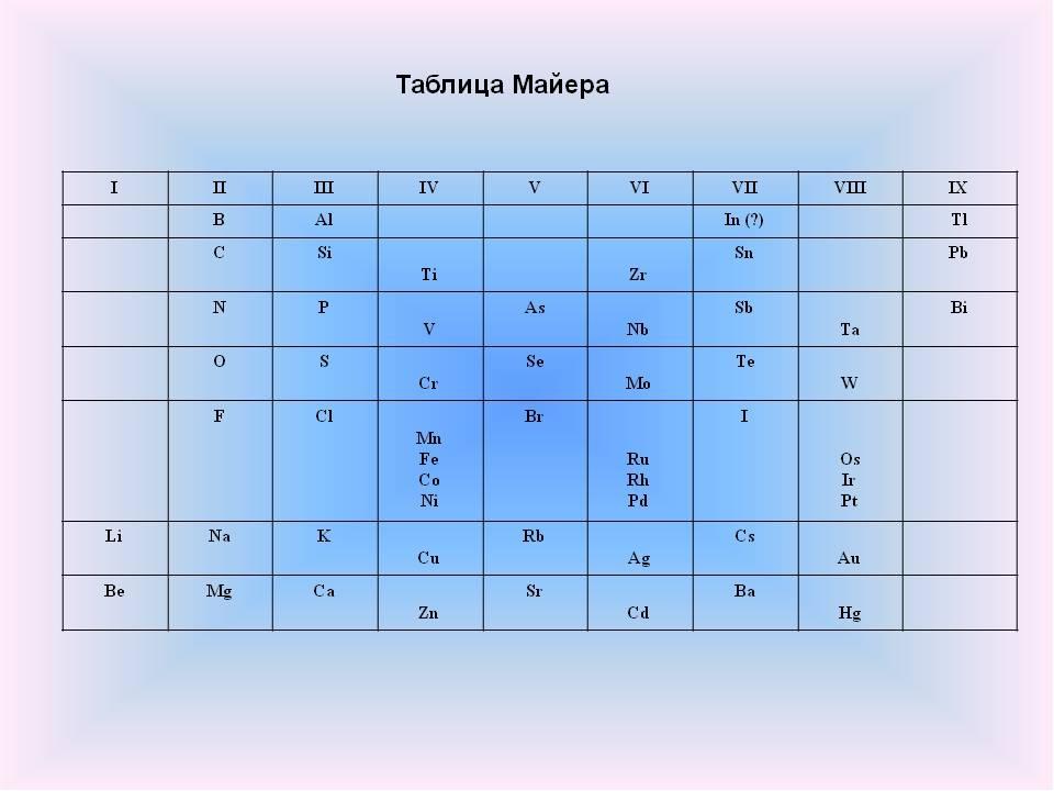 Открытие периодического закона Опубликовал таблицу из 27 элементов Юлиус Лота...