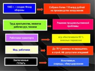 1942 г. – создан Фонд обороны Собрано более 118 млрд рублей на производство в