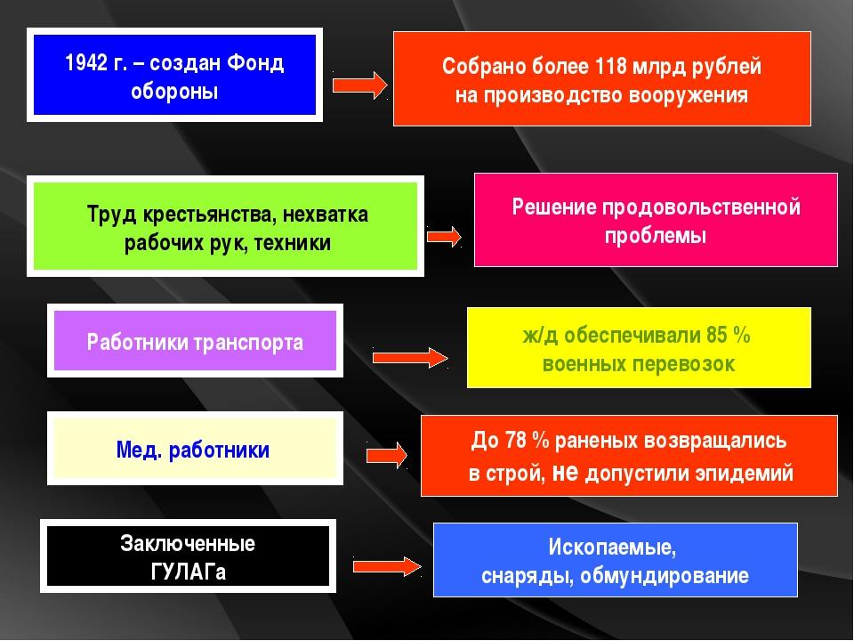 1942 г. – создан Фонд обороны Собрано более 118 млрд рублей на производство в...