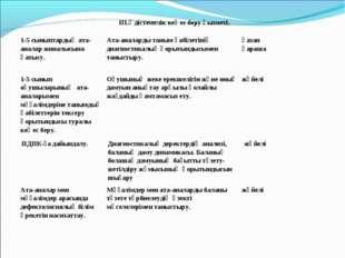 III.Әдістемелік кеңес беру қызметі.  1-5 сыныптардың ата-аналар жиналысына