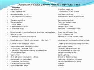 Оқушыға арналған дефектологиялық зерттеудің үлгісіі Тапсырмалар 1Аты-жөнін