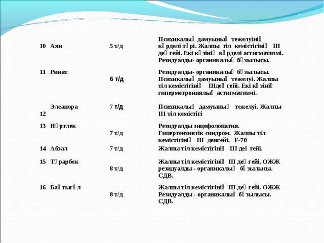 10 Аян  5 т/дПсихикалық дамуының тежелуінің күрделі түрі. Жалпы тіл кеміс...