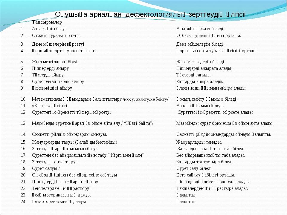 Оқушыға арналған дефектологиялық зерттеудің үлгісіі Тапсырмалар 1Аты-жөнін...