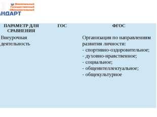 ПАРАМЕТР ДЛЯ СРАВНЕНИЯ ГОС ФГОС Внеурочная деятельность  Организация по напр