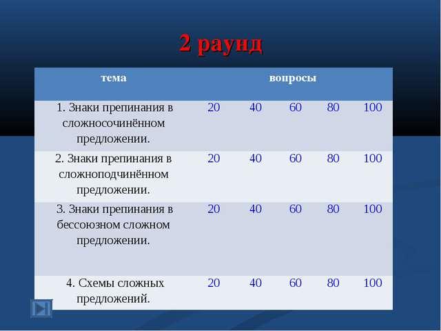 2 раунд темавопросы 1. Знаки препинания в сложносочинённом предложении.20...