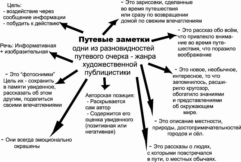 конспектпонятие особенности разновидности русский язык