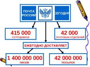 СЕГОДНЯ ПОЧТА РОССИИ 415 000 СОТРУДНИКОВ 42 000 ПОЧТОВЫХ ОТДЕЛЕНИЙ 1 400 000