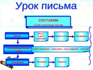 Зачин Концовка Информационная часть СОСТАВИМ Схему написания письма Место и д